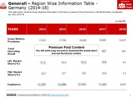 Generali Region Wise Information Table Germany 2014-18