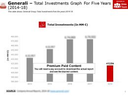 Generali Total Investments Graph For Five Years 2014-18
