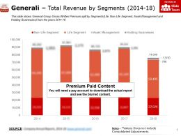 Generali Total Revenue By Segments 2014-18