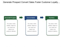 Generate Prospect Convert Sales Foster Customer Loyalty Marketing Attributes