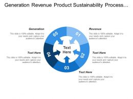 Generation Revenue Product Sustainability Process Sustainability