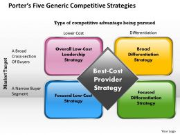 Generic Competitive Strategies Porter Powerpoint Template Slide