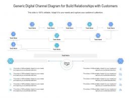 Generic Digital Channel Diagram For Build Relationships With Customers Infographic Template