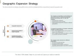Geographic Expansion Strategy Equity Crowd Investing Ppt Slides
