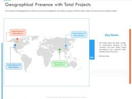 Geographical Presence With Total Projects Inefficient Business