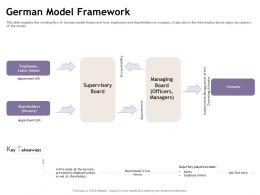 German Model Framework Operating Activates Ppt Powerpoint Presentation Icon Vector