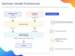 German Model Framework Ppt Powerpoint Presentation Model Clipart