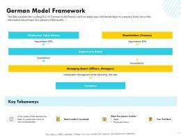 German Model Framework Unions M1587 Ppt Powerpoint Presentation Professional Graphics Tutorials