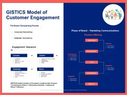 Gistics Model Of Customer Engagement Ppt Powerpoint Presentation Styles Graphics Pictures