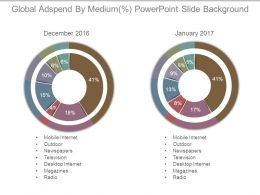 Global Adspend By Medium Powerpoint Slide Background