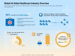 Global AI Aided Healthcare Industry Overview Fuel Ppt Powerpoint Presentation Summary Graphic Tips
