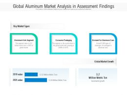 Global Aluminum Market Analysis In Assessment Findings