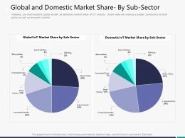Global And Domestic Market Share By Sub Sector M3296 Ppt Powerpoint Presentation Layouts