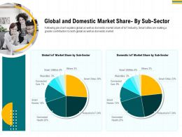 Global And Domestic Market Share By Sub Sector Utilities Ppt Powerpoint Presentation Gallery