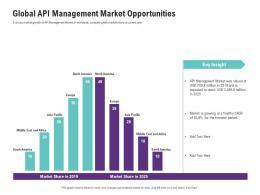 Global API Management Market Opportunities Ppt Download