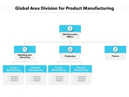 Global Area Division For Product Manufacturing