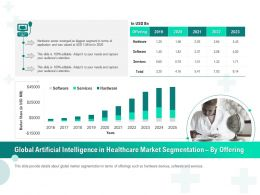 Global Artificial Intelligence In Healthcare Market Segmentation By Offering Ppt Inspiration