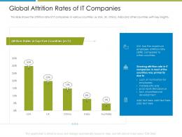 Global Attrition Rates Of It Employee Churn Rate It Industry Ppt File Graphics Design