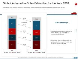 Global Automotive Sales Estimation For The Year 2020 Ppt Download