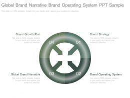 Global Brand Narrative Brand Operating System Ppt Sample