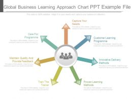 Global Business Learning Approach Chart Ppt Example File