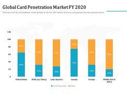 Global Card Penetration Market FY 2020 M2329 Ppt Powerpoint Presentation Slides Grid