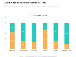 Global Card Penetration Market FY 2020 M2396 Ppt Powerpoint Presentation Icon Aids