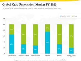 Global Card Penetration Market Fy 2020 Ppt Gallery Inspiration