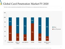 Global Card Penetration Market Fy 2020 Ppt Topics