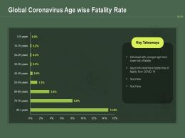 Global Coronavirus Age Wise Fatality Rate Ppt Powerpoint Presentation Show Graphics Example