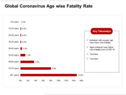 Global Coronavirus Age Wise Fatality Rate