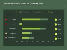 Global Coronavirus Impact On Countries GDP Ppt Powerpoint Presentation Styles Portrait