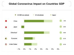 Global Coronavirus Impact On Countries GDP