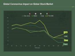 Global Coronavirus Impact On Global Stock Market Ppt Powerpoint Presentation Infographics Smartart