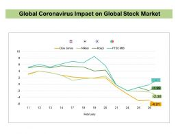 Global Coronavirus Impact On Global Stock Market
