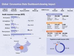 Global Coronavirus Stats Dashboard Showing Impact Risk Ppt Powerpoint Presentation File Show