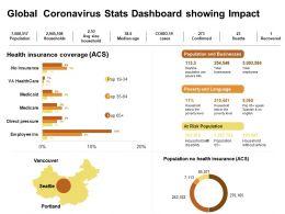 Global Coronavirus Stats Dashboard Showing Impact