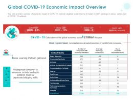 Global COVID 19 Economic Impact Overview Ppt Powerpoint Presentation Ideas Format