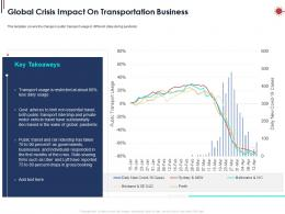Global Crisis Impact On Transportation Business Ppt Powerpoint Presentation Images