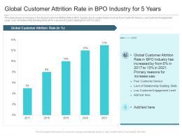 Global Customer Attrition Rate In BPO Industry For 5 Years Reasons High Customer Attrition Rate