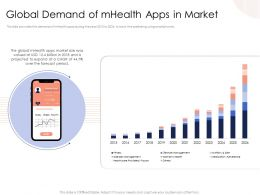 Global Demand Of Mhealth Apps In Market 2015 To 2026 Ppt Slides