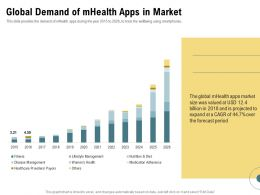 Global Demand Of Mhealth Apps In Market Billion Period Ppt Powerpoint Presentation Styles