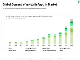 Global Demand Of mHealth Apps In Market Diet Ppt Powerpoint Presentation Inspiration Diagrams