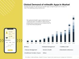 Global Demand Of mHealth Apps In Market M1644 Ppt Powerpoint Presentation Demonstration