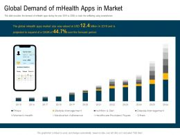 Global Demand Of mHealth Apps In Market M3110 Ppt Powerpoint Presentation Model Summary