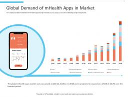 Global Demand Of Mhealth Apps In Market Office Fitness Ppt Portrait