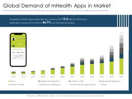 Global Demand Of Mhealth Apps In Market Usd Ppt Slides