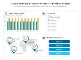 Global Distribution Market Forecast With Major Regions
