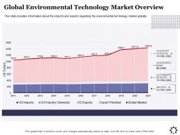 Global Environmental Technology Market Overview Billions Ppt Powerpoint Presentation Ideas