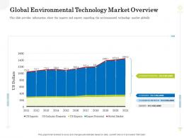 Global Environmental Technology Market Overview Clean Production Innovation Ppt Visual